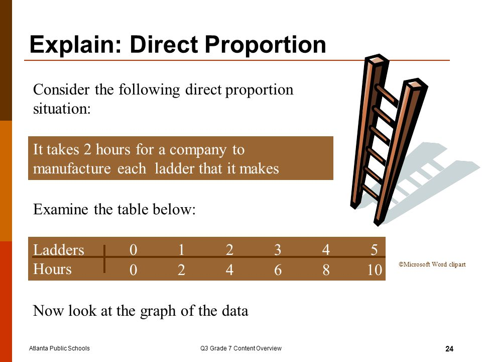 Atlanta Public SchoolsQ3 Grade 7 Content Overview 24 Consider the following direct proportion situation: It takes 2 hours for a company to manufacture each ladder that it makes Examine the table below: Ladders012345 Hours 0246810 Now look at the graph of the data ©Microsoft Word clipart Explain: Direct Proportion