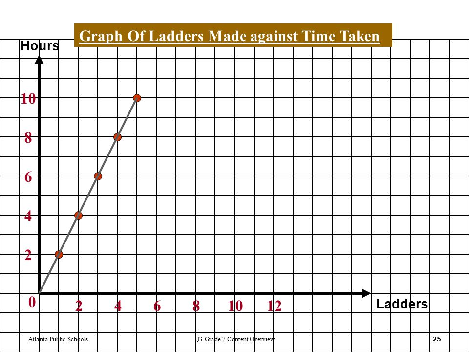 Atlanta Public SchoolsQ3 Grade 7 Content Overview 25 0 24681012 2 4 6 8 10 Ladders Hours Graph Of Ladders Made against Time Taken
