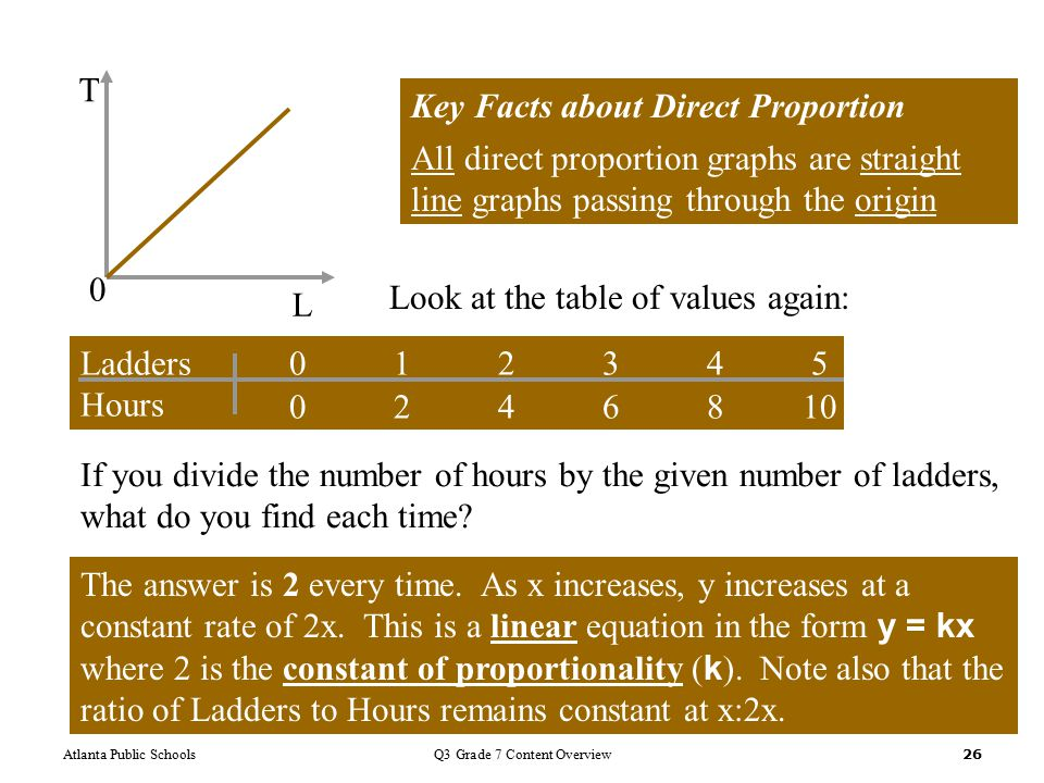 Atlanta Public SchoolsQ3 Grade 7 Content Overview 26 L T 0 Key Facts about Direct Proportion All direct proportion graphs are straight line graphs passing through the origin Look at the table of values again: Ladders012345 Hours 0246810 If you divide the number of hours by the given number of ladders, what do you find each time.