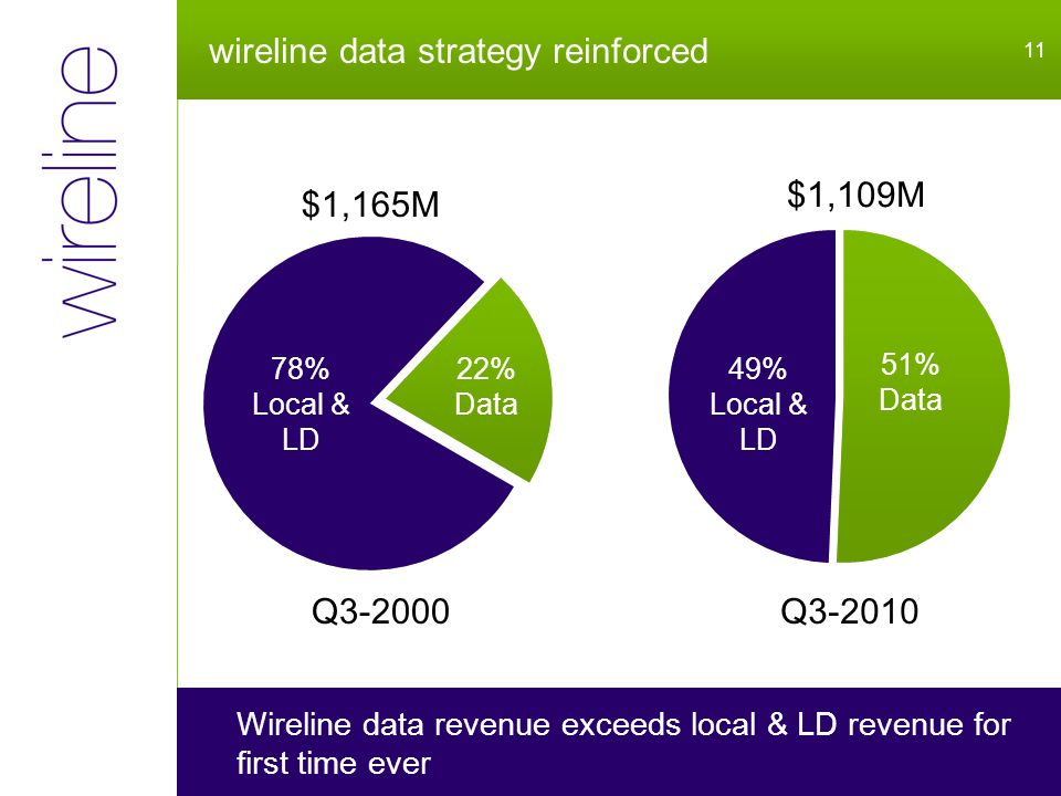 wireline data strategy reinforced 11 Wireline data revenue exceeds local & LD revenue for first time ever Q3-2000Q3-2010 78% Local & LD 22% Data 49% Local & LD 51% Data $1,109M $1,165M