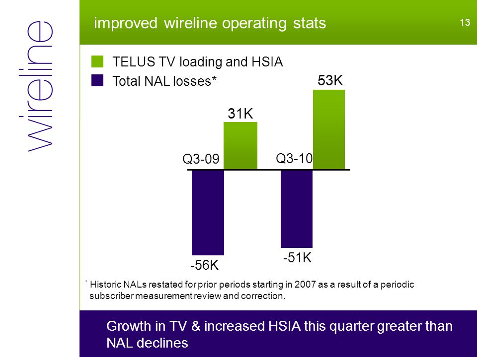 improved wireline operating stats 13 Growth in TV & increased HSIA this quarter greater than NAL declines Q3-10 -56K Q3-09 * Historic NALs restated for prior periods starting in 2007 as a result of a periodic subscriber measurement review and correction.