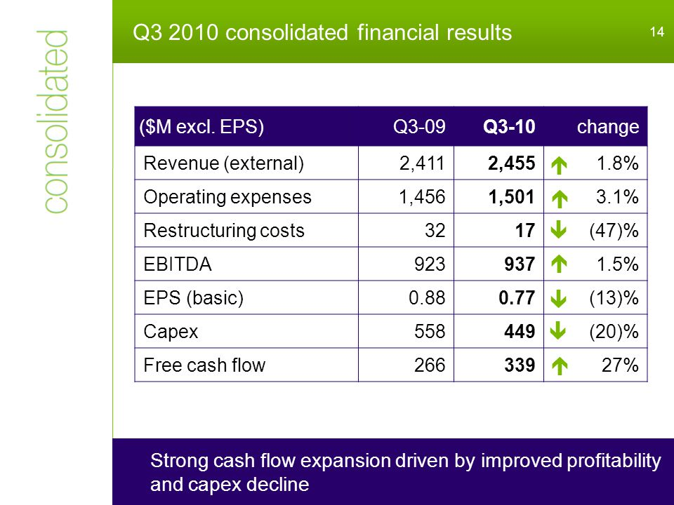 Q3 2010 consolidated financial results 14 Strong cash flow expansion driven by improved profitability and capex decline ($M excl.