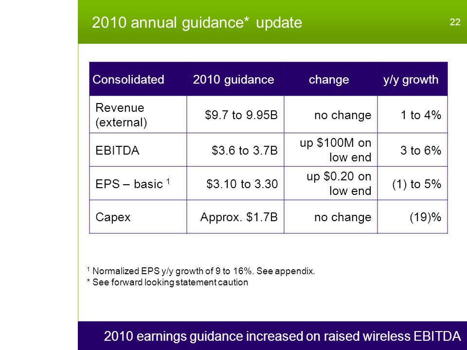 2010 annual guidance* update 22 2010 earnings guidance increased on raised wireless EBITDA Consolidated2010 guidancechangey/y growth Revenue (external) $9.7 to 9.95Bno change1 to 4% EBITDA$3.6 to 3.7B up $100M on low end 3 to 6% EPS – basic 1 $3.10 to 3.30 up $0.20 on low end (1) to 5% CapexApprox.