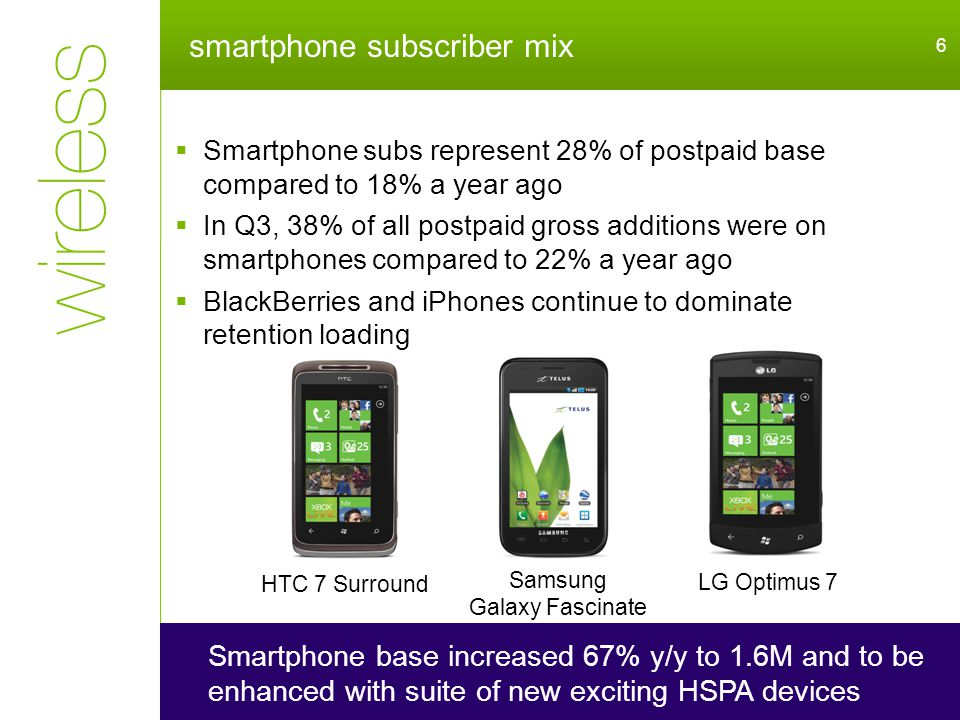 smartphone subscriber mix 6 Smartphone base increased 67% y/y to 1.6M and to be enhanced with suite of new exciting HSPA devices  Smartphone subs represent 28% of postpaid base compared to 18% a year ago  In Q3, 38% of all postpaid gross additions were on smartphones compared to 22% a year ago  BlackBerries and iPhones continue to dominate retention loading HTC 7 Surround Samsung Galaxy Fascinate LG Optimus 7