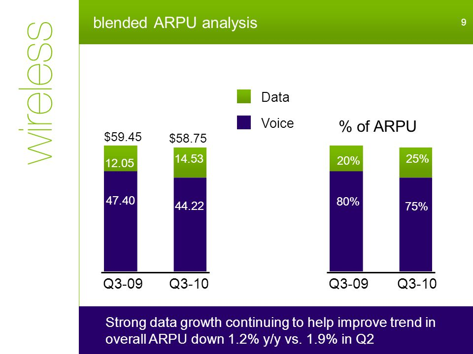 blended ARPU analysis 9 Strong data growth continuing to help improve trend in overall ARPU down 1.2% y/y vs.