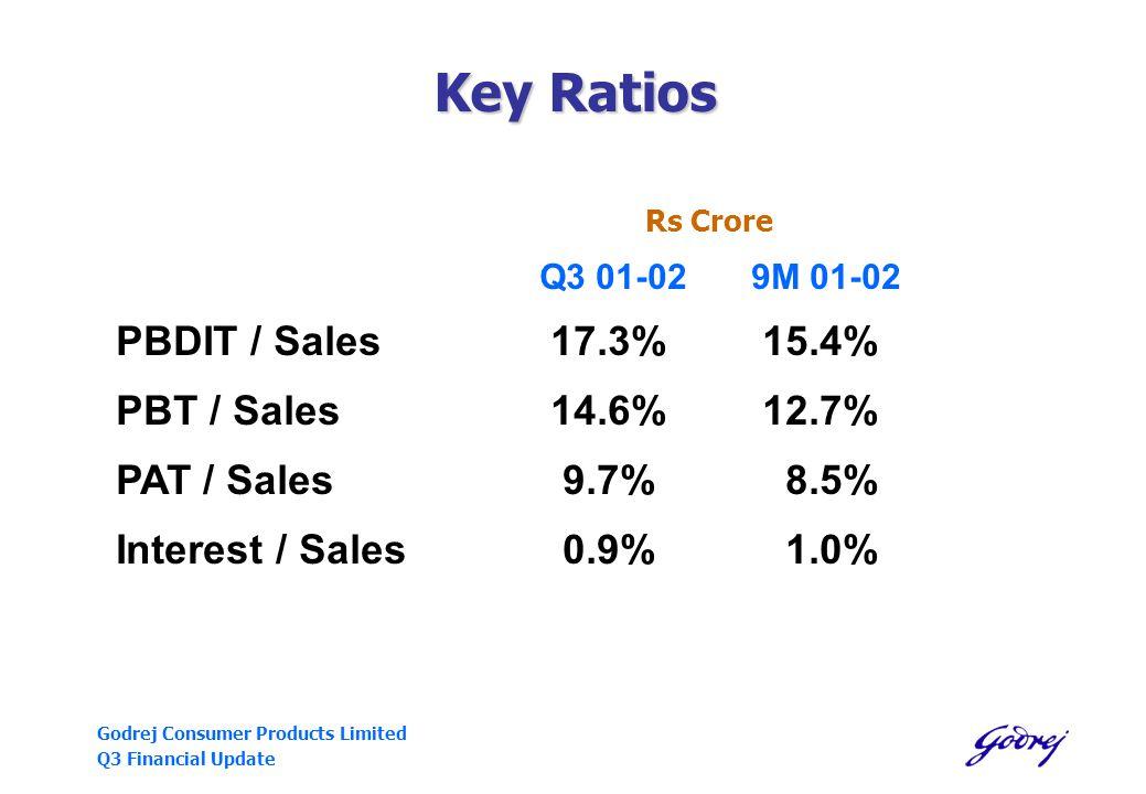 Godrej Consumer Products Limited Q3 Financial Update Key Ratios Rs Crore Q3 01-029M 01-02 PBDIT / Sales 17.3% 15.4% PBT / Sales 14.6% 12.7% PAT / Sales 9.7% 8.5% Interest / Sales 0.9% 1.0%