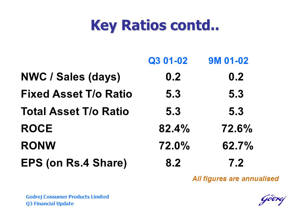 Godrej Consumer Products Limited Q3 Financial Update Key Ratios contd..