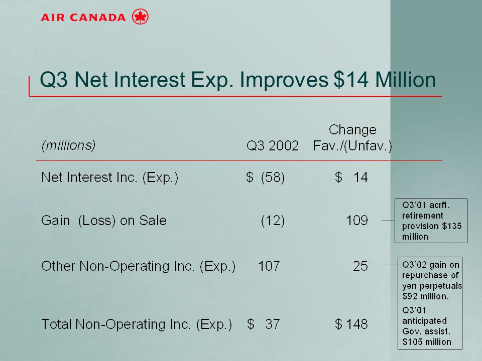 Q3 Net Interest Exp. Improves $14 Million