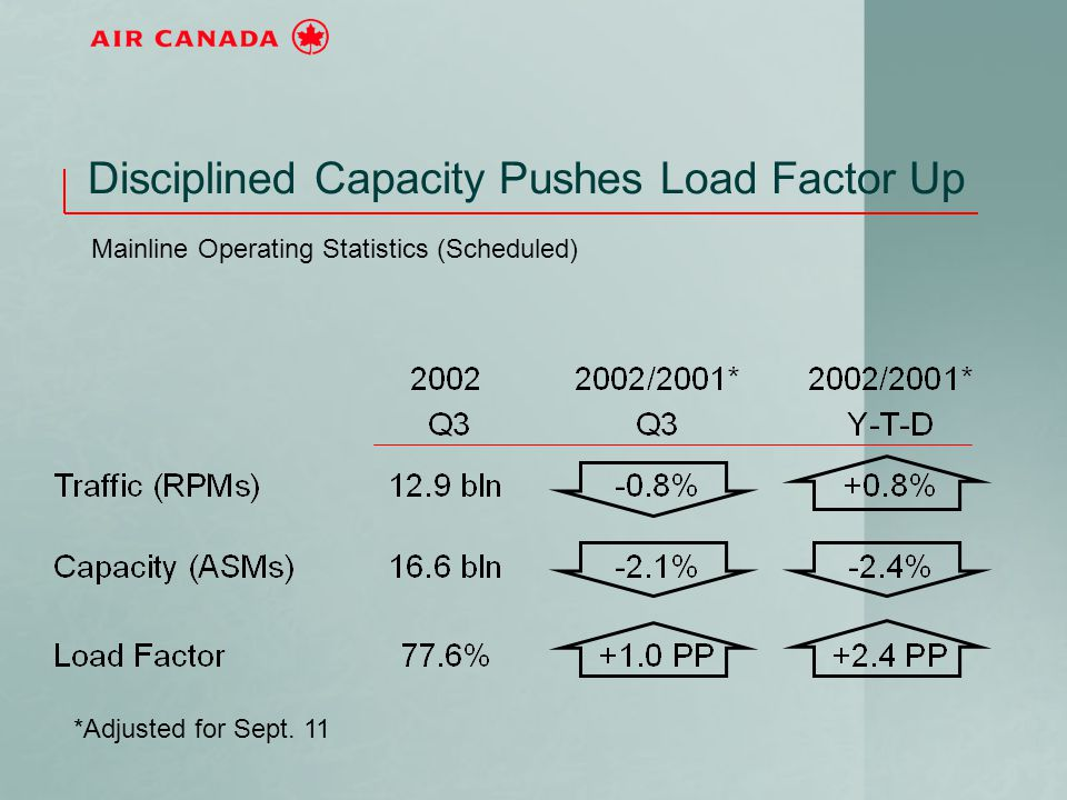Disciplined Capacity Pushes Load Factor Up Mainline Operating Statistics (Scheduled) *Adjusted for Sept. 11
