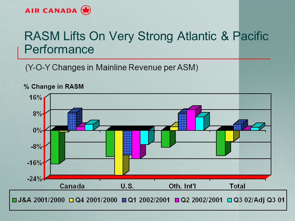 RASM Lifts On Very Strong Atlantic & Pacific Performance (Y-O-Y Changes in Mainline Revenue per ASM) % Change in RASM
