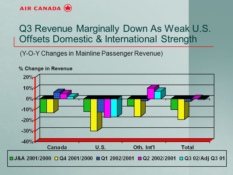 Q3 Revenue Marginally Down As Weak U.S. Offsets Domestic & International Strength (Y-O-Y Changes in Mainline Passenger Revenue) % Change in Revenue