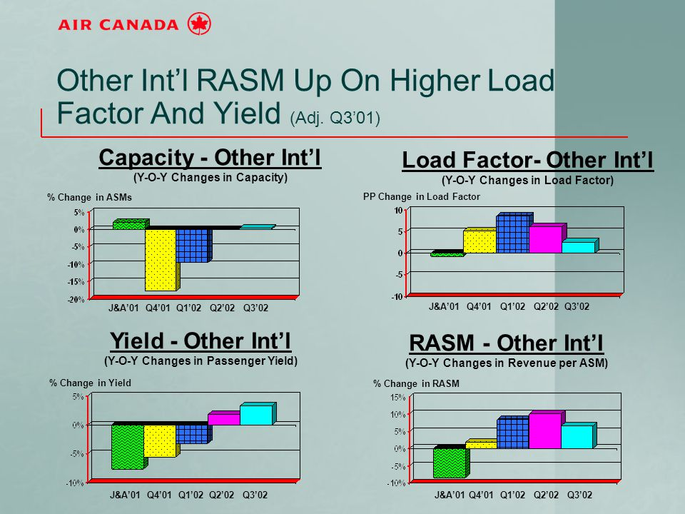 Other Int'l RASM Up On Higher Load Factor And Yield (Adj. Q3'01) J&A'01 Q4'01 Q1'02 Q2'02 Q3'02 Capacity - Other Int'l (Y-O-Y Changes in Capacity) % C