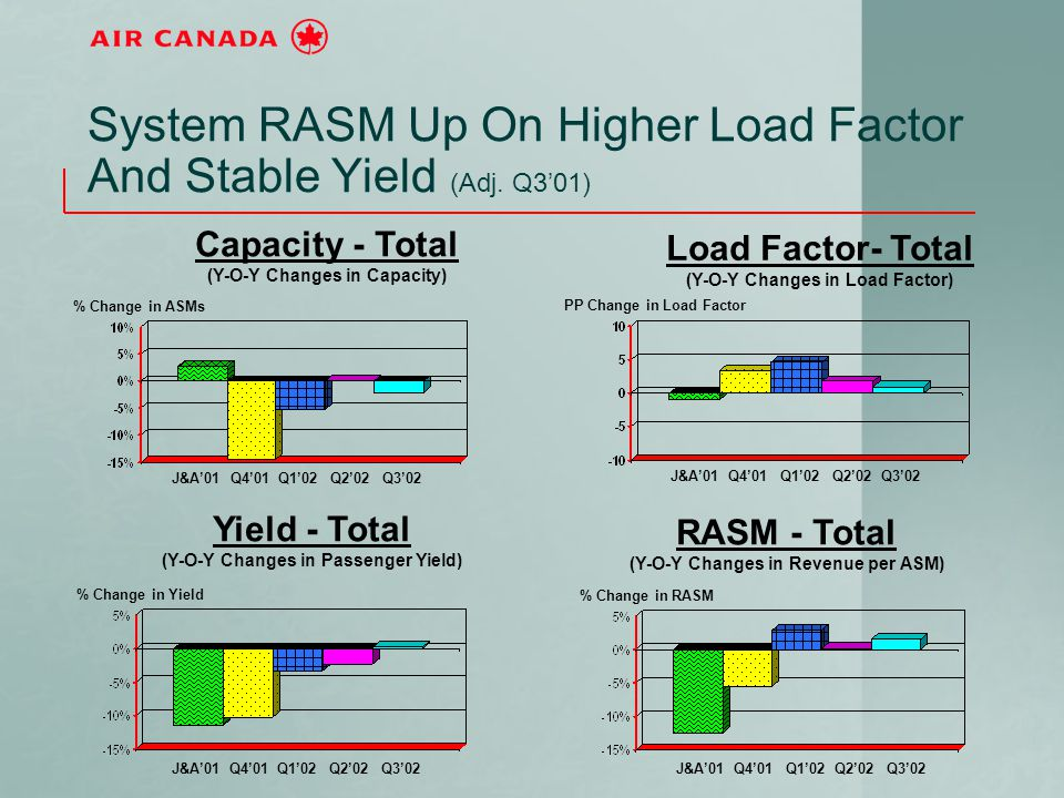 System RASM Up On Higher Load Factor And Stable Yield (Adj. Q3'01) J&A'01 Q4'01 Q1'02 Q2'02 Q3'02 Capacity - Total (Y-O-Y Changes in Capacity) % Chang
