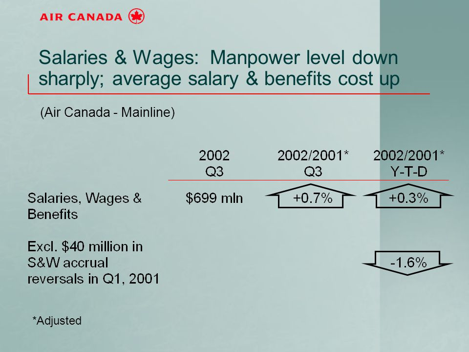 Salaries & Wages: Manpower level down sharply; average salary & benefits cost up (Air Canada - Mainline) *Adjusted