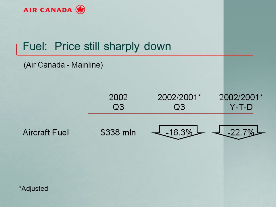 Fuel: Price still sharply down (Air Canada - Mainline) *Adjusted