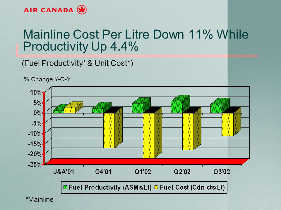 Mainline Cost Per Litre Down 11% While Productivity Up 4.4% (Fuel Productivity* & Unit Cost*) *Mainline % Change Y-O-Y