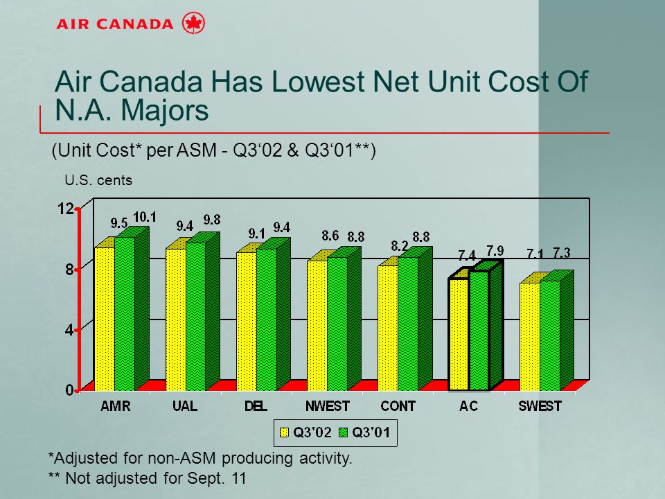 Air Canada Has Lowest Net Unit Cost Of N.A. Majors *Adjusted for non-ASM producing activity. ** Not adjusted for Sept. 11 (Unit Cost* per ASM - Q3'02