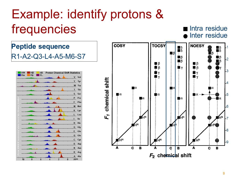 20 Example: analyze frequencies 7.71 122.8 a 8.40 123.8 61.32 58.52 b -- 15 N– 13 C α – 13 C– 15 N– 13 C α – 13 C-- H R H R HH OO H R H R HH OO 8.24 117.1 55.03 68.43 c -- 15 N– 13 C α – 13 C– 15 N– 13 C α – 13 C-- H R H R HH OO 61.32