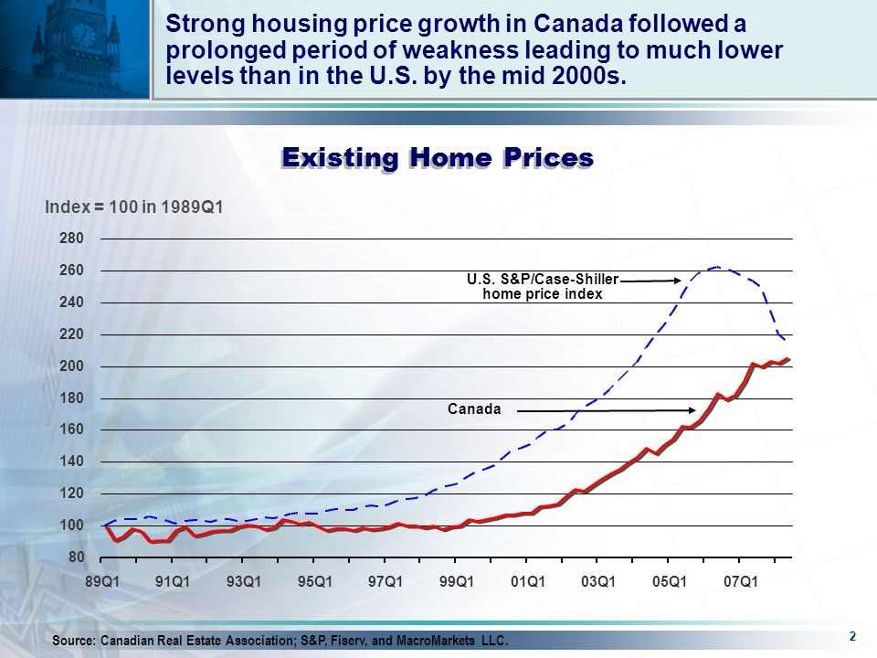 2 Strong housing price growth in Canada followed a prolonged period of weakness leading to much lower levels than in the U.S.