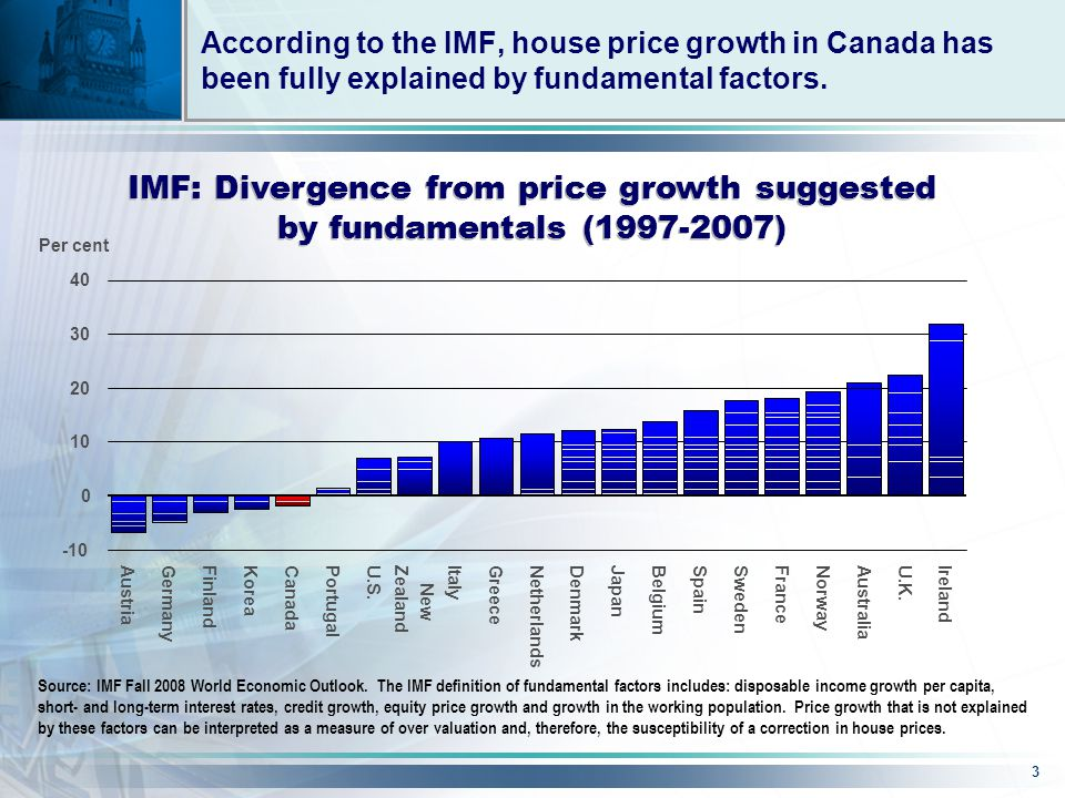 3 IMF: Divergence from price growth suggested by fundamentals (1997-2007) Source: IMF Fall 2008 World Economic Outlook.