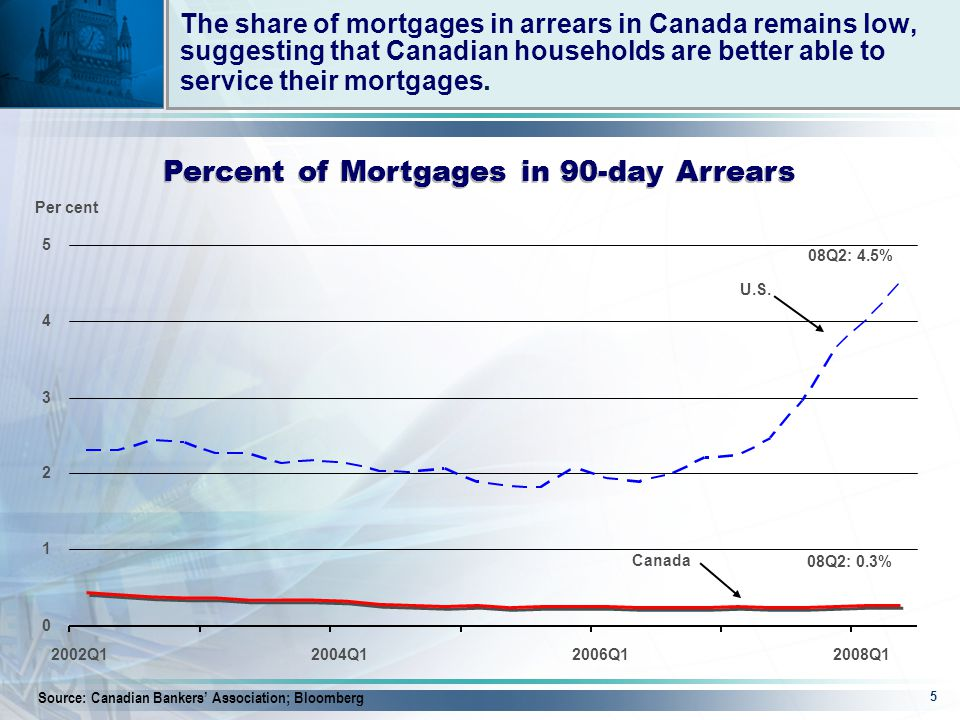 5 The share of mortgages in arrears in Canada remains low, suggesting that Canadian households are better able to service their mortgages.