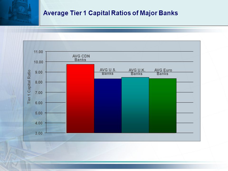 Average Tier 1 Capital Ratios of Major Banks AVG CDN Banks AVG U.S.