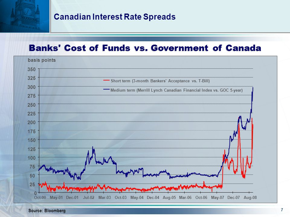 7 Canadian Interest Rate Spreads Source: Bloomberg Banks Cost of Funds vs.