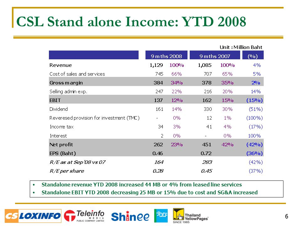 6 CSL Stand alone Income: YTD 2008 Standalone revenue YTD 2008 increased 44 MB or 4% from leased line services Standalone EBIT YTD 2008 decreasing 25 MB or 15% due to cost and SG&A increased