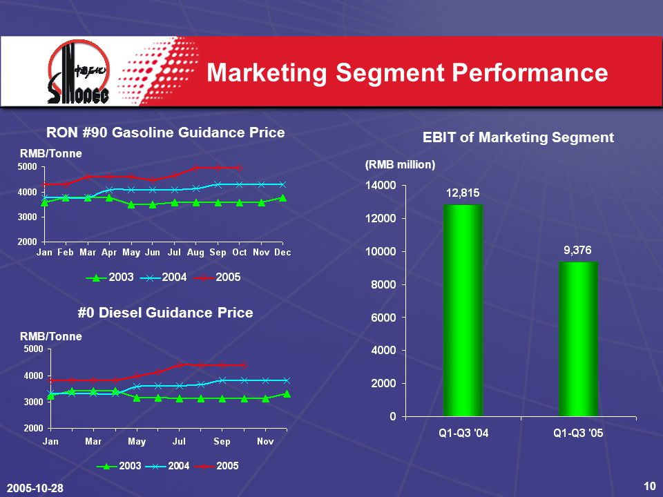 2005-10-28 10 Marketing Segment Performance RON #90 Gasoline Guidance Price #0 Diesel Guidance Price RMB/Tonne (RMB million) EBIT of Marketing Segment