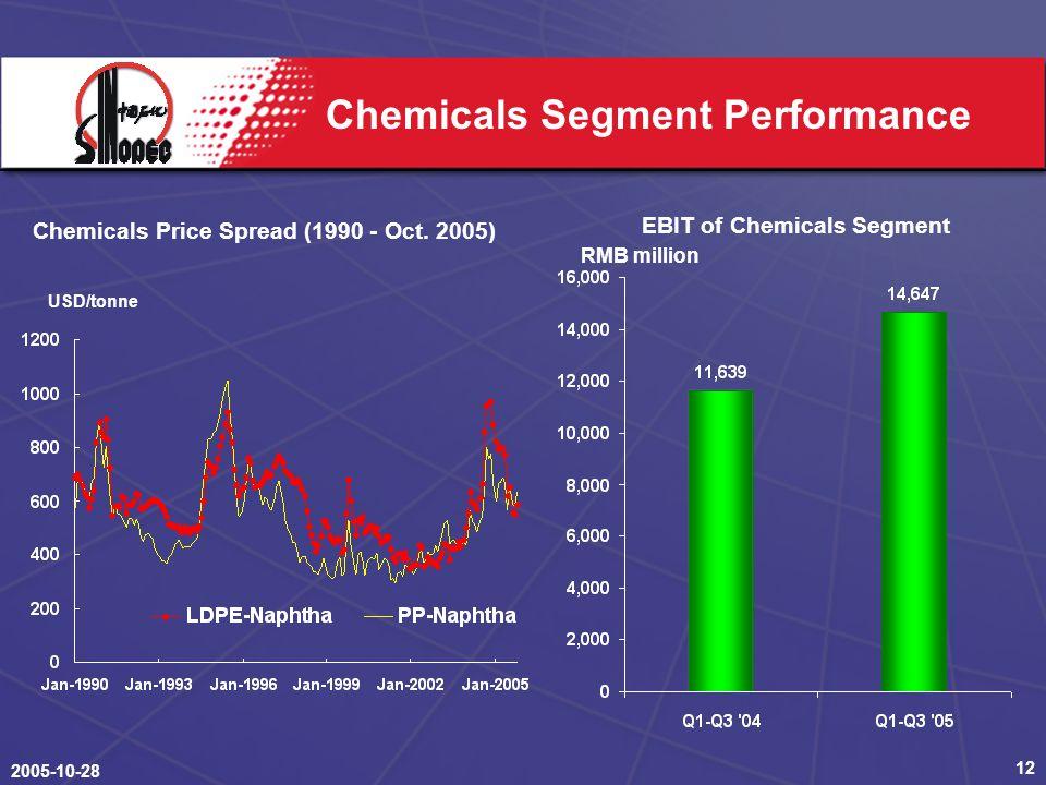 2005-10-28 12 Chemicals Segment Performance EBIT of Chemicals Segment Chemicals Price Spread (1990 - Oct.