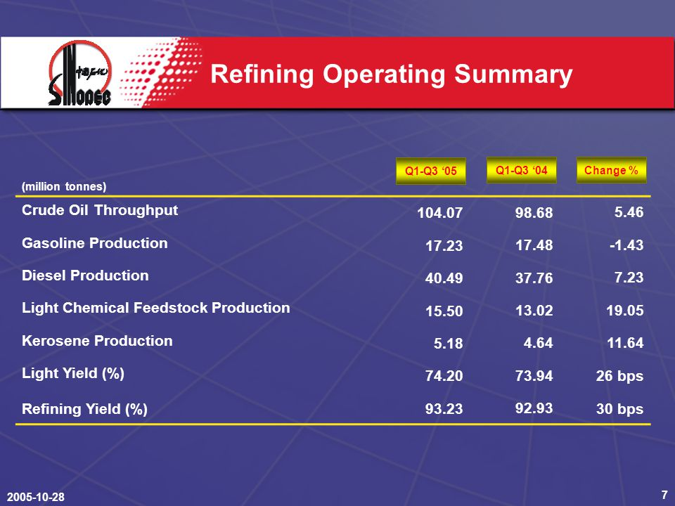 Refining Operating Summary (million tonnes) Crude Oil Throughput Gasoline Production Diesel Production Light Chemical Feedstock Production Kerosene Production Light Yield (%) bps Refining Yield (%) bps Q1-Q3 '04Change % Q1-Q3 '05