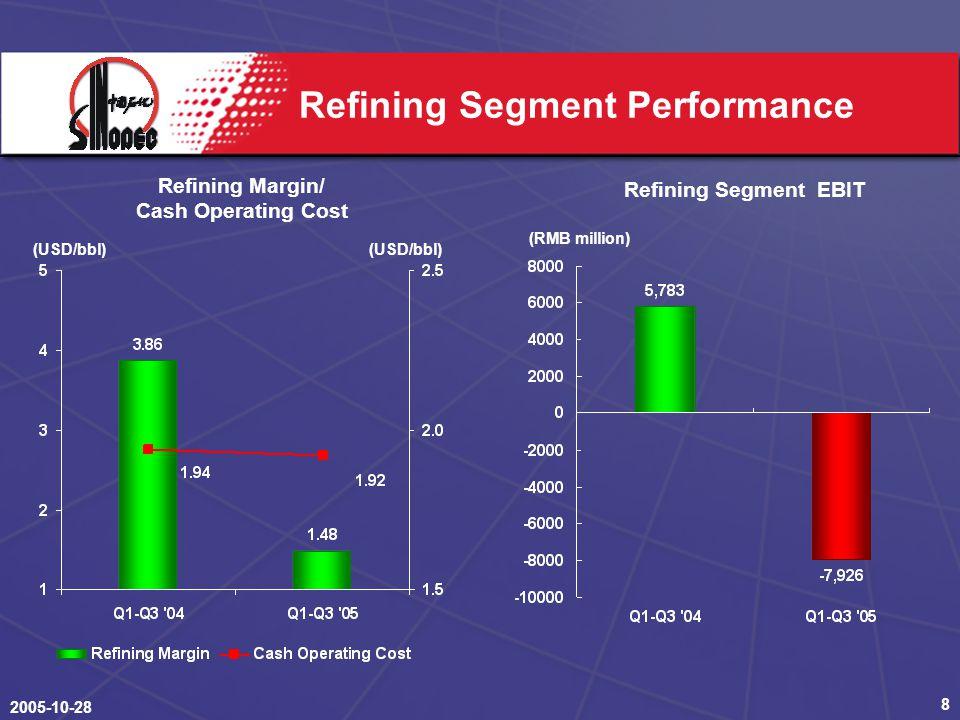 2005-10-28 8 Refining Segment Performance Refining Margin/ Cash Operating Cost Refining Segment EBIT (RMB million) (USD/bbl)