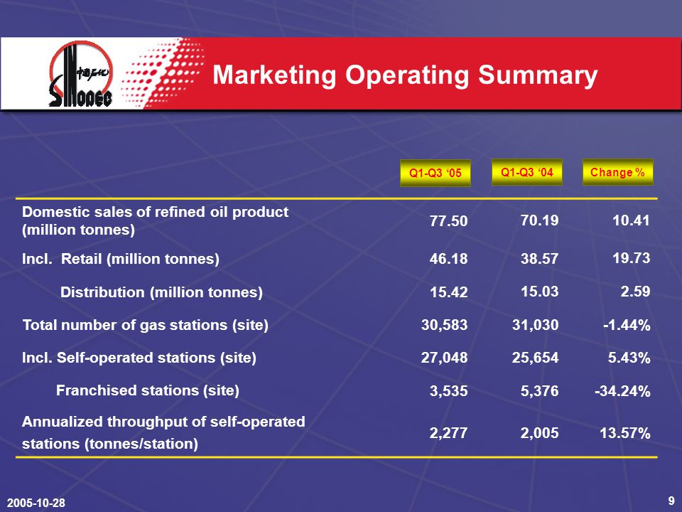 2005-10-28 10 Marketing Segment Performance RON #90 Gasoline Guidance Price #0 Diesel Guidance Price RMB/Tonne (RMB million) EBIT of Marketing Segment