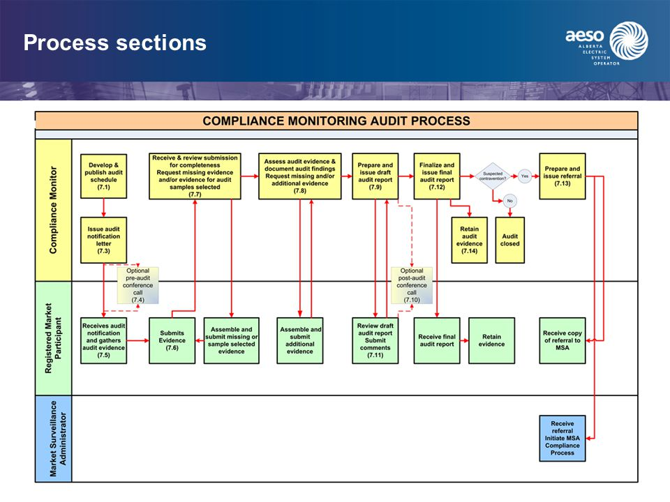 Process sections