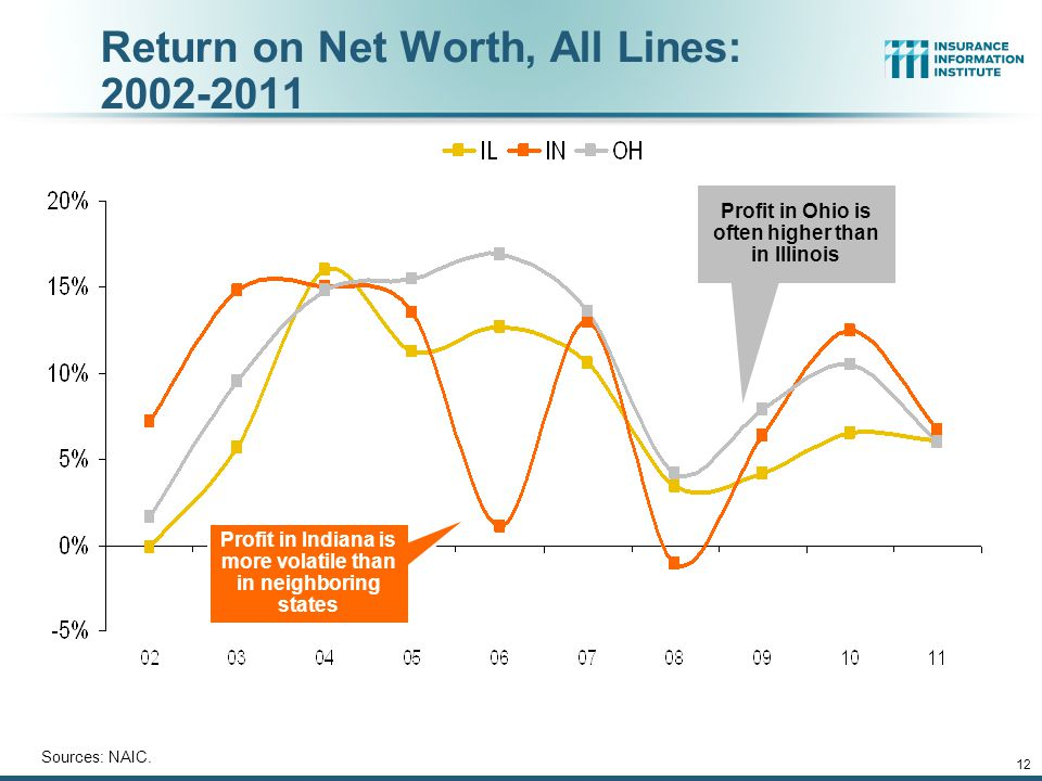12 Return on Net Worth, All Lines: 2002-2011 Sources: NAIC.