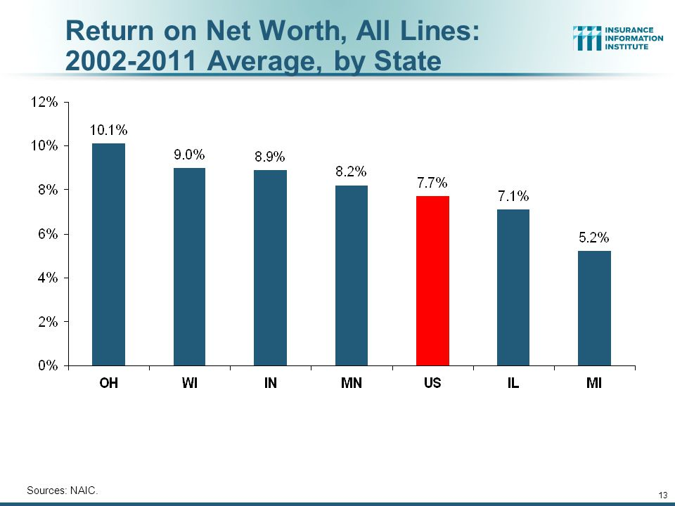 13 Return on Net Worth, All Lines: 2002-2011 Average, by State Sources: NAIC.