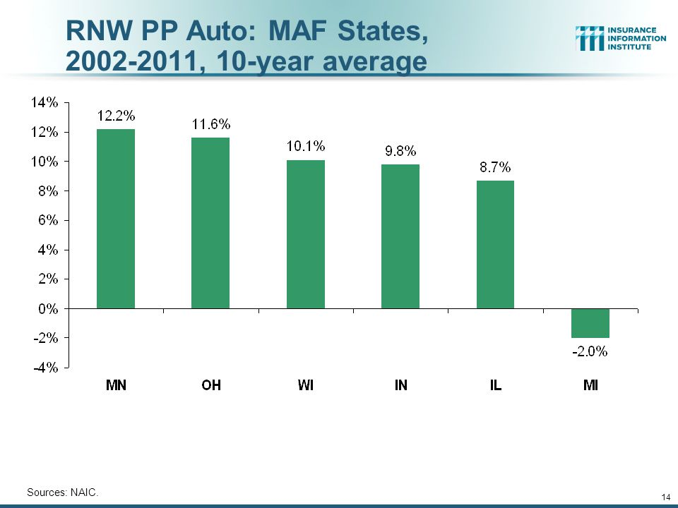 14 RNW PP Auto: MAF States, 2002-2011, 10-year average Sources: NAIC.