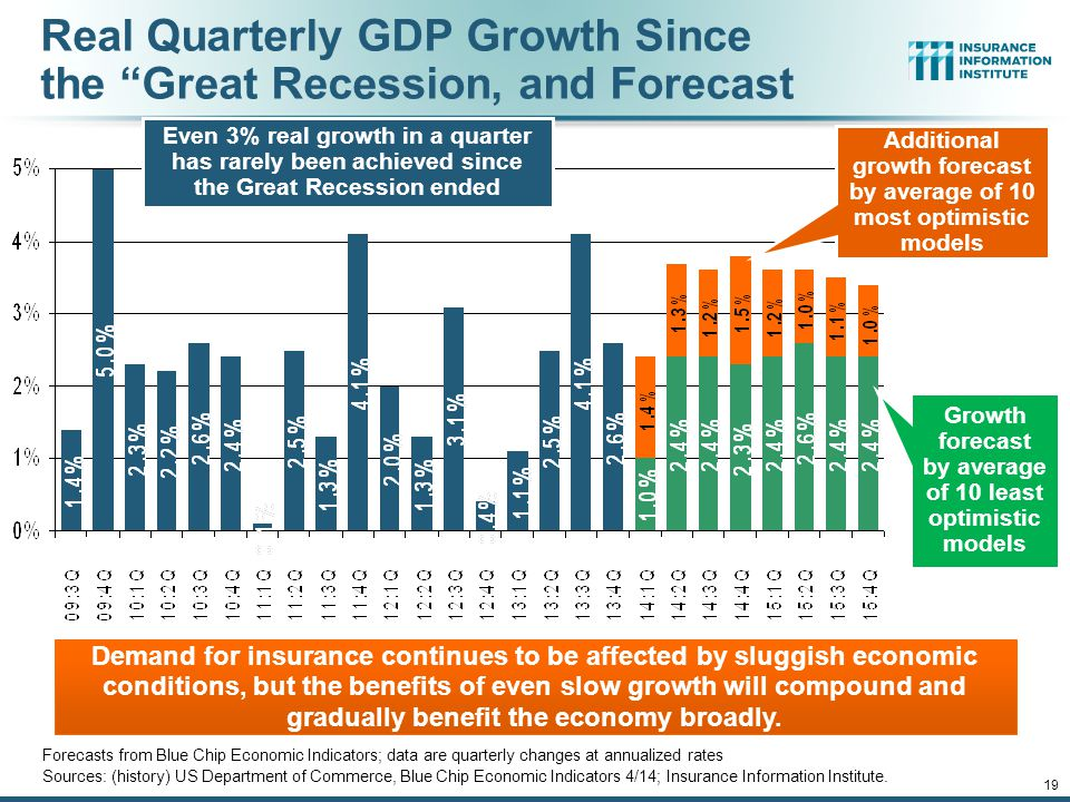 12/01/09 - 9pm 19 Real Quarterly GDP Growth Since the Great Recession, and Forecast Forecasts from Blue Chip Economic Indicators; data are quarterly changes at annualized rates Sources: (history) US Department of Commerce, Blue Chip Economic Indicators 4/14; Insurance Information Institute.