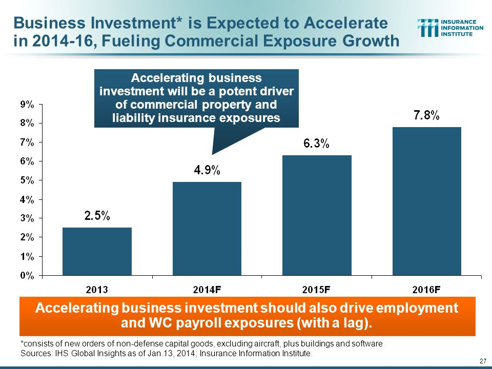 27 Business Investment* is Expected to Accelerate in 2014-16, Fueling Commercial Exposure Growth Accelerating business investment will be a potent driver of commercial property and liability insurance exposures *consists of new orders of non-defense capital goods, excluding aircraft, plus buildings and software Sources: IHS Global Insights as of Jan.13, 2014; Insurance Information Institute.