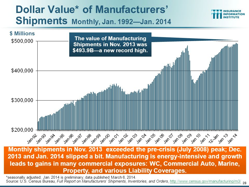 12/01/09 - 9pmeSlide – P6466 – The Financial Crisis and the Future of the P/C 28 Dollar Value* of Manufacturers' Shipments Monthly, Jan.