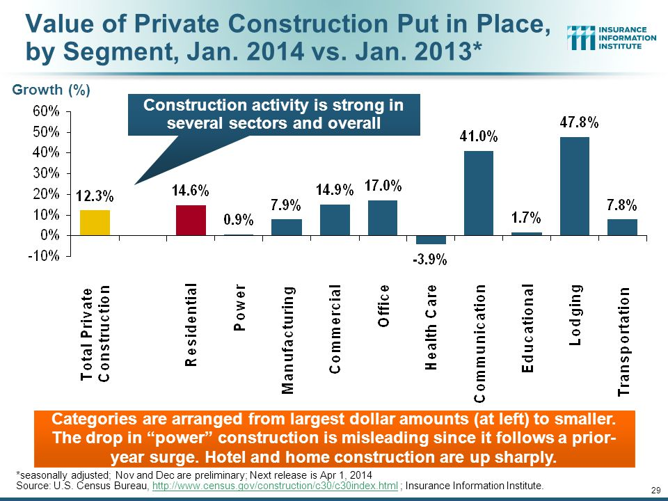 12/01/09 - 9pm 29 Value of Private Construction Put in Place, by Segment, Jan.