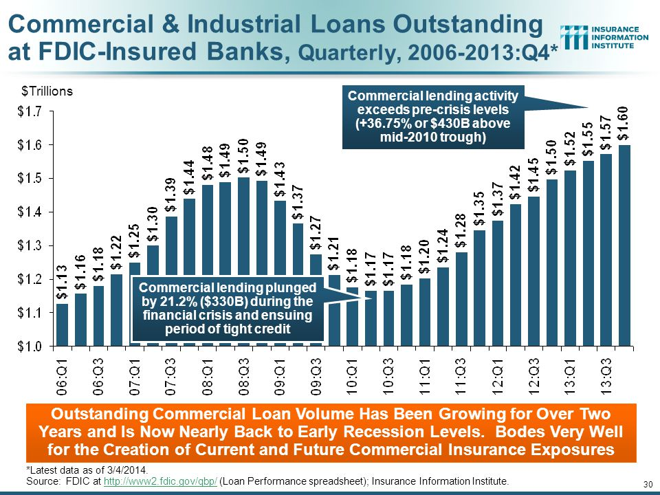 12/01/09 - 9pmeSlide – P6466 – The Financial Crisis and the Future of the P/C 30 Commercial & Industrial Loans Outstanding at FDIC-Insured Banks, Quarterly, 2006-2013:Q4* Outstanding Commercial Loan Volume Has Been Growing for Over Two Years and Is Now Nearly Back to Early Recession Levels.