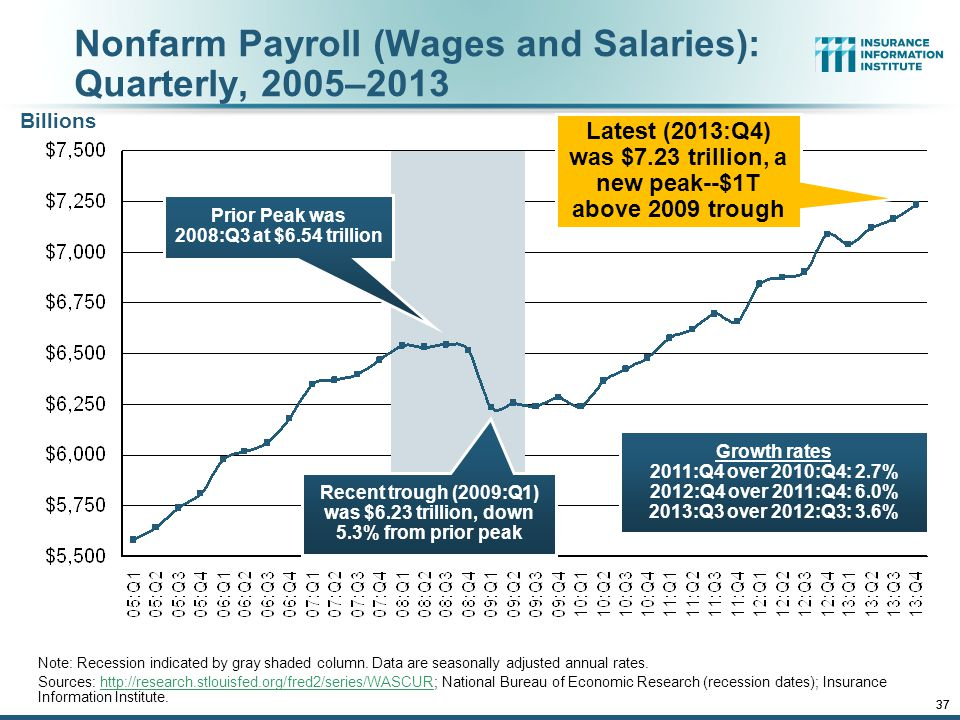 12/01/09 - 9pmeSlide – P6466 – The Financial Crisis and the Future of the P/C 37 Nonfarm Payroll (Wages and Salaries): Quarterly, 2005–2013 Note: Recession indicated by gray shaded column.
