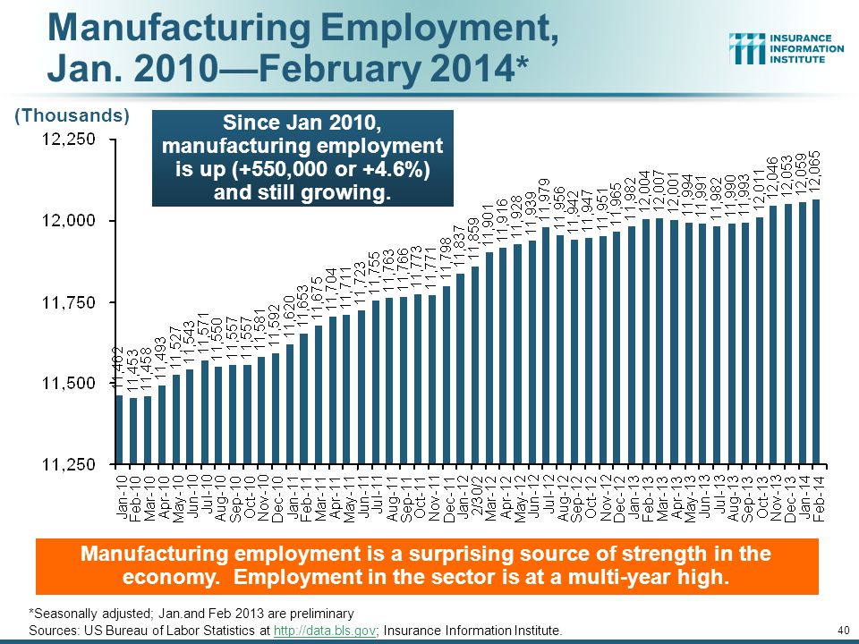 12/01/09 - 9pmeSlide – P6466 – The Financial Crisis and the Future of the P/C 40 Manufacturing Employment, Jan.