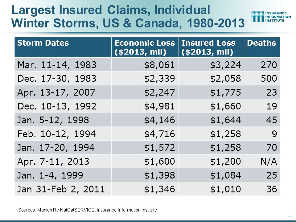 Largest Insured Claims, Individual Winter Storms, US & Canada, 1980-2013 Storm DatesEconomic Loss ($2013, mil) Insured Loss ($2013, mil) Deaths Mar.