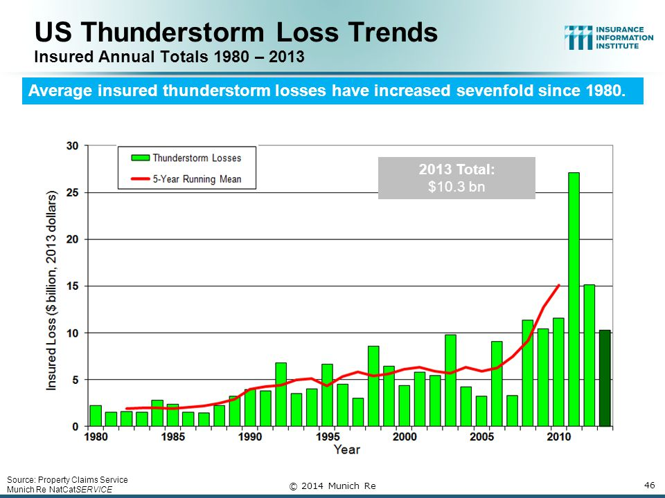 Source: Property Claims Service Munich Re NatCatSERVICE US Thunderstorm Loss Trends Insured Annual Totals 1980 – 2013 Average insured thunderstorm losses have increased sevenfold since 1980.
