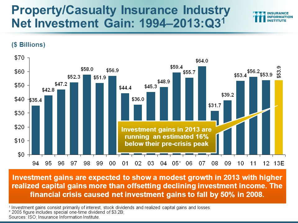 Property/Casualty Insurance Industry Net Investment Gain: 1994–2013:Q3 1 Investment gains are expected to show a modest growth in 2013 with higher realized capital gains more than offsetting declining investment income.