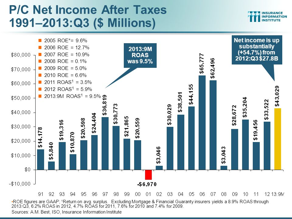 P/C Net Income After Taxes 1991–2013:Q3 ($ Millions) 2005 ROE*= 9.6% 2006 ROE = 12.7% 2007 ROE = 10.9% 2008 ROE = 0.1% 2009 ROE = 5.0% 2010 ROE = 6.6% 2011 ROAS 1 = 3.5% 2012 ROAS 1 = 5.9% 2013:9M ROAS 1 = 9.5% ROE figures are GAAP; 1 Return on avg.