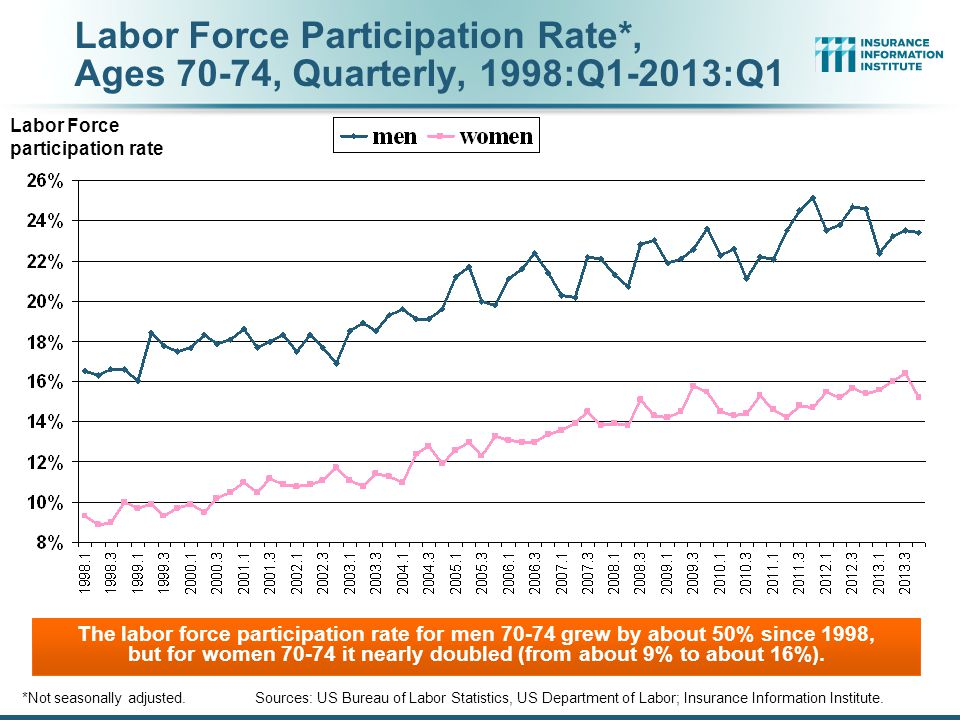 Labor Force Participation Rate*, Ages 70-74, Quarterly, 1998:Q1-2013:Q1 *Not seasonally adjusted.