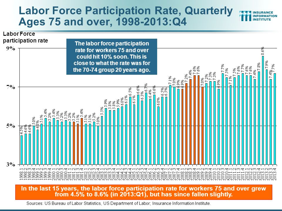 Labor Force Participation Rate, Quarterly Ages 75 and over, 1998-2013:Q4 Sources: US Bureau of Labor Statistics, US Department of Labor; Insurance Information Institute.